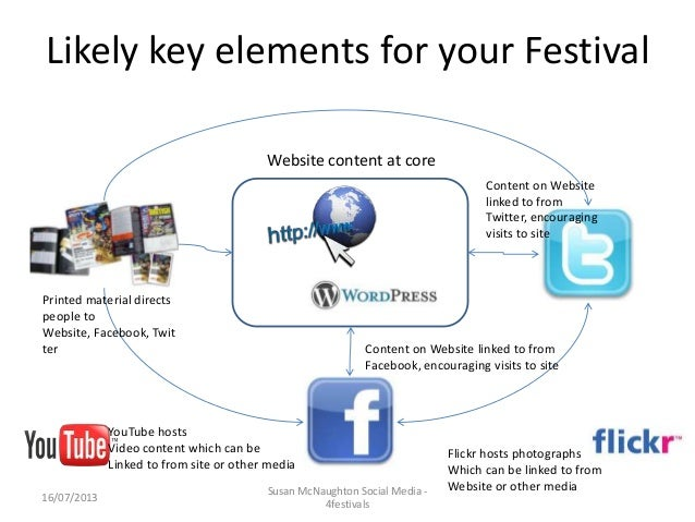 Likely key elements for your Festival 16/07/2013 Susan McNaughton Social Media - 4festivals Printed material directs peopl...