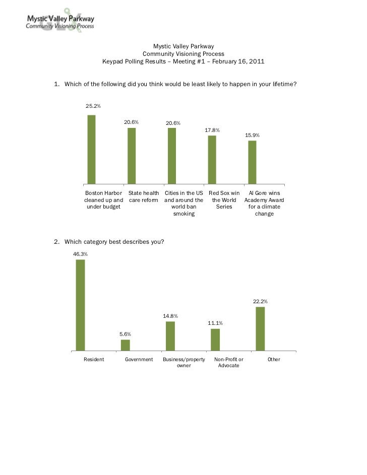 Mystic Valley Parkway                                 Community Visioning Process                   Keypad Polling Results...