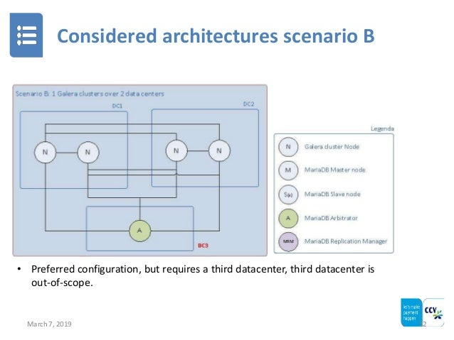 Considered architectures scenario B March 7, 2019 12 • Preferred configuration, but requires a third datacenter, third dat...