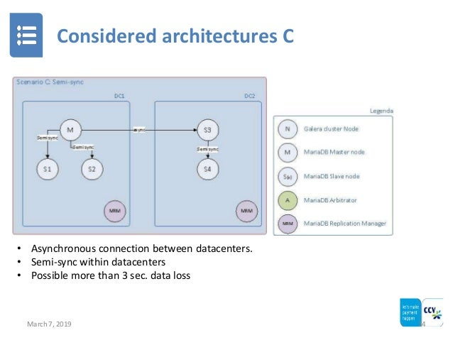 Considered architectures C March 7, 2019 14 • Asynchronous connection between datacenters. • Semi-sync within datacenters ...