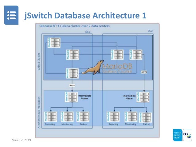 jSwitch Database Architecture 1 March 7, 2019 17