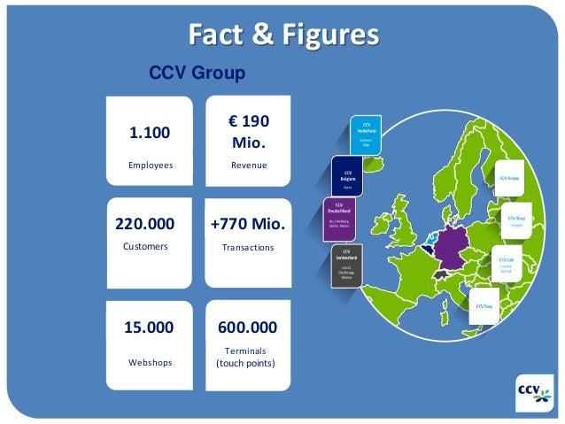 Fact & Figures 1.100 Employees € 190 Mio. Revenue 220.000 Customers +770 Mio. Transactions 15.000 Webshops 600.000 Termina...