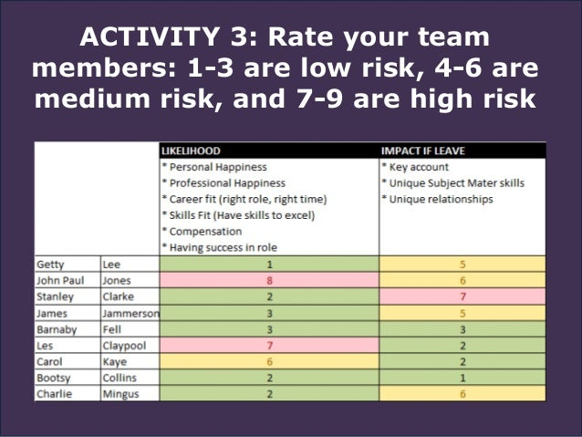 ACTIVITY 3: Rate your team members: 1-3 are low risk, 4-6 are medium risk, and 7-9 are high risk