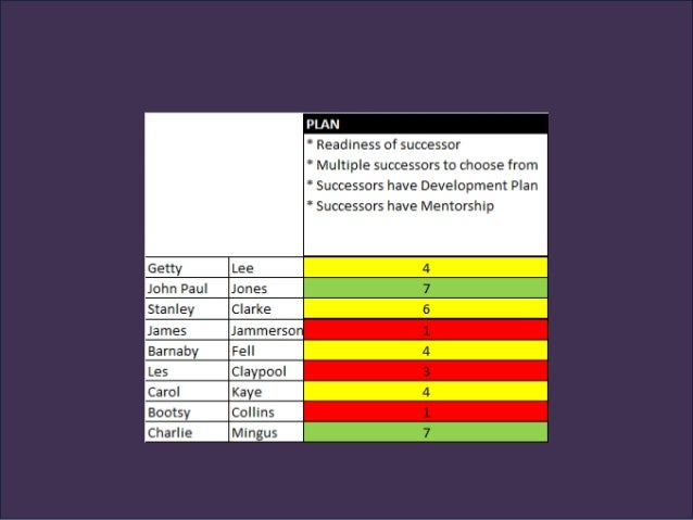 ACTIVITY SEVEN Next, use the Key Person grid to tag Plan quality