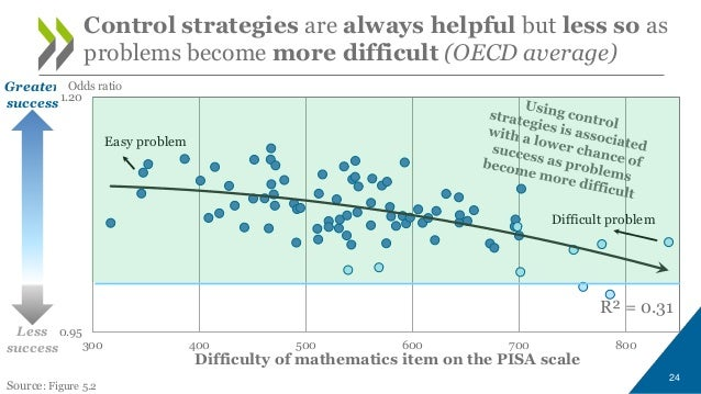 Key questions for mathematics teachers - and how PISA can answer them