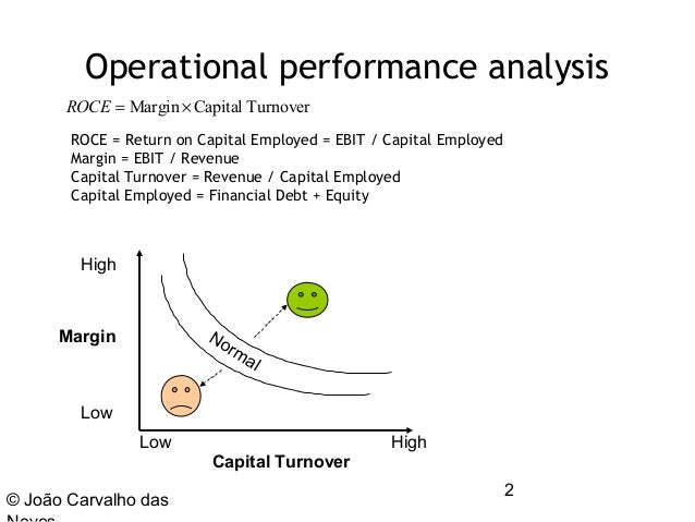 ROCE - Return on Capital Employed * (Total Assets-Current Liabilities); Very interesting to understand the evolution of the enterprise is the ROCE, a measure .