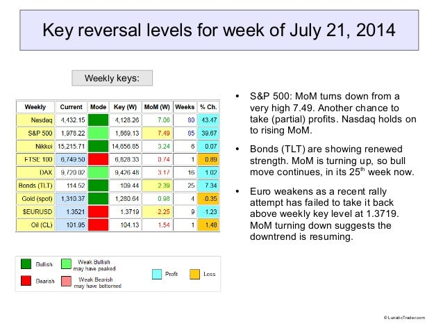 Key reversal levels for week of July 21, 2014 ● S&P 500: MoM turns down from a very high 7.49. Another chance to take (par...