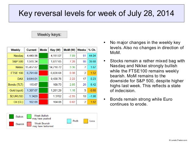 Key reversal levels for week of July 28, 2014 ● No major changes in the weekly key levels. Also no changes in direction of...