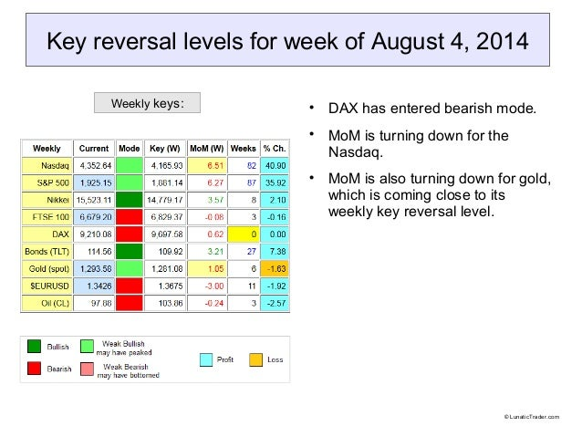 Key reversal levels for week of August 4, 2014  DAX has entered bearish mode.  MoM is turning down for the Nasdaq.  MoM...