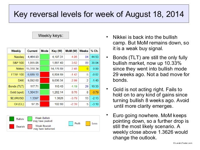 Key reversal levels for week of August 18, 2014  Nikkei is back into the bullish camp. But MoM remains down, so it is a w...