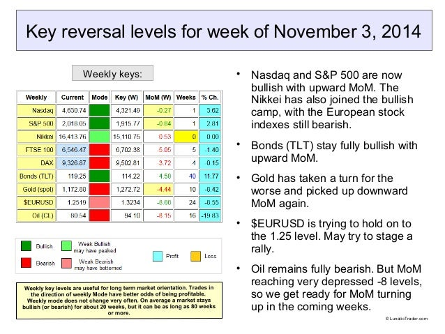 Key reversal levels for week of November 3, 2014   Nasdaq and S&P 500 are now  bullish with upward MoM. The  Nikkei has a...