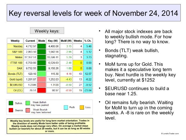 Key reversal levels for week of November 24, 2014   All major stock indexes are back  to weekly bullish mode. For how  lo...