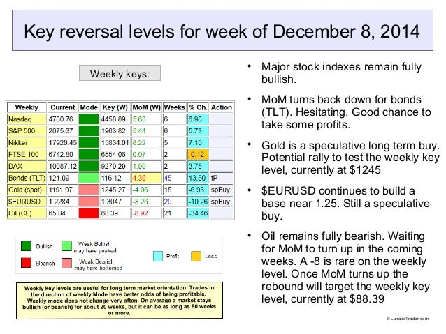 Key reversal levels for week of December 8, 2014   Major stock indexes remain fully  bullish.   MoM turns back down for ...