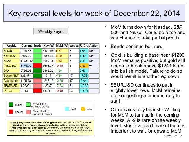 Key reversal levels for week of December 22, 2014  MoM turns down for Nasdaq, S&P 500 and Nikkei. Could be a top and is a...