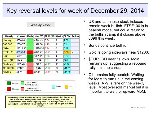Key reversal levels for week of December 29, 2014  US and Japanese stock indexes remain weak bullish. FTSE100 is in beari...