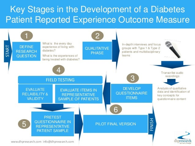 Key Stages in the Development of a Diabetes Patient Reported Experience Outcome Measure START ? What is the every day expe...