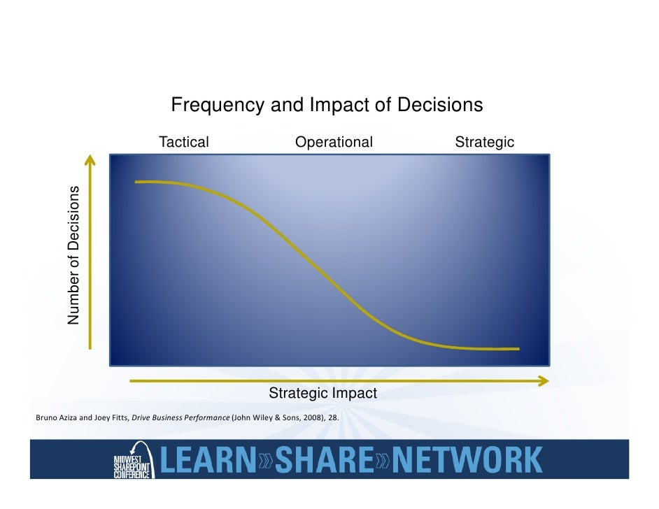 Use Strategy to Define 'Why'                                                            FINANCIAL                         ...