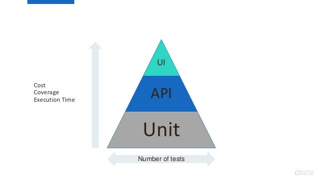 UI API Unit Number of tests Cost Coverage Execution Time