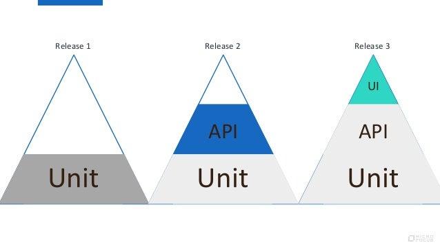 Unit API UI Release 1 Release 2 Release 3 Unit API Unit