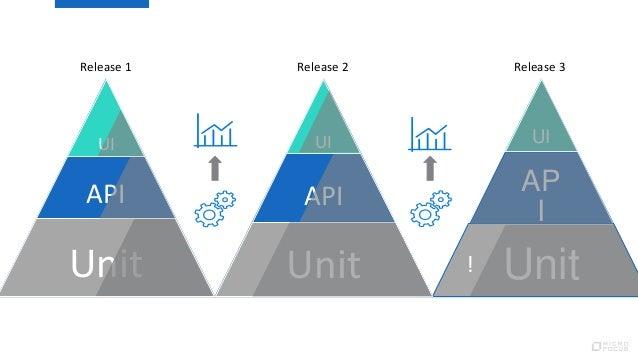 Release 1 Release 2 Release 3 UI AP I Unit UI API Unit UI API Unit !