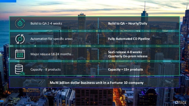 Build to QA 2-4 weeks Automation for specific areas Major release 18-24 months Capacity - 8 products Build to QA – Hourly/...