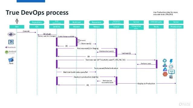 True DevOps process
