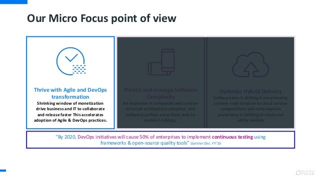 Our Micro Focus point of view Predict and manage Software Complexity An explosion in composite and service- oriented archi...