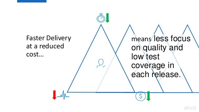 Faster Delivery at a reduced cost… means less focus on quality and low test coverage in each release.