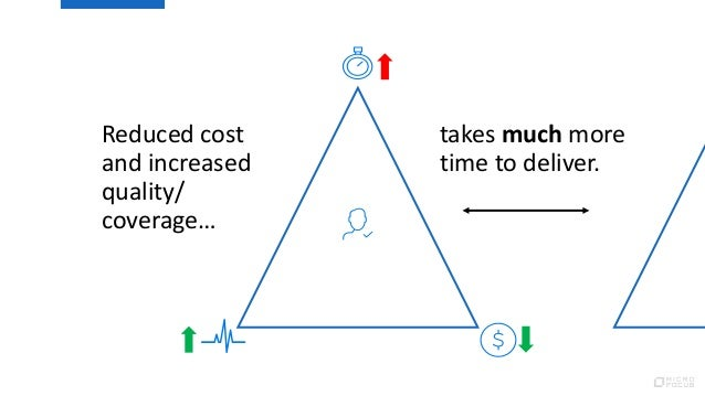 Reduced cost and increased quality/ coverage… takes much more time to deliver.