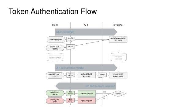Keystone - Openstack Identity Service