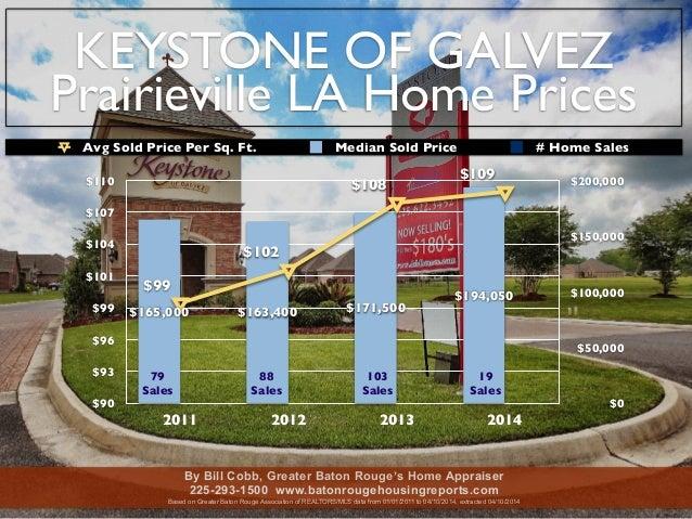 KEYSTONE OF GALVEZ Prairieville LA Home Prices $90 $93 $96 $99 $101 $104 $107 $110 2011 2012 2013 2014 $0 $50,000 $100,000...