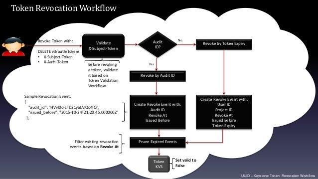 UUID – Keystone Token Revocation Workflow Revoke by Audit ID Revoke Token with: DELETE v3/auth/tokens • X-Subject-Token • ...