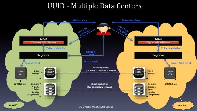 UUID Across Multiple Data Centers Users Groups Domains Projects Roles Catalog Assignments Users Groups Domains Projects Ro...