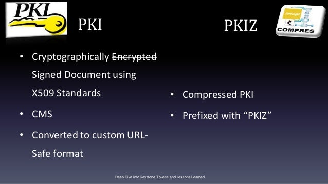PKI • Cryptographically Encrypted Signed Document using X509 Standards • CMS • Converted to custom URL- Safe format • Comp...