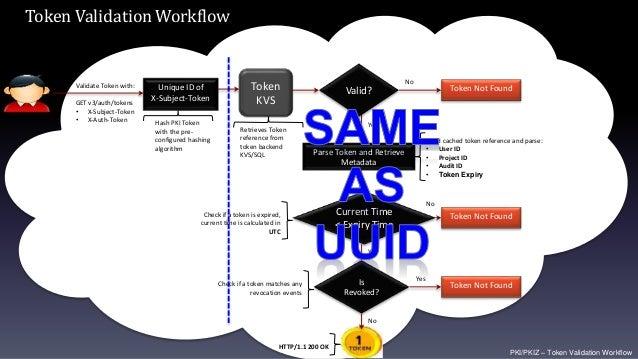 PKI/PKIZ – Token Validation Workflow Parse Token and Retrieve Metadata Validate Token with: GET v3/auth/tokens • X-Subject...