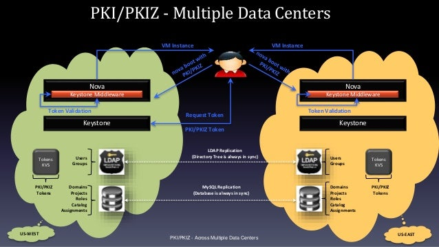PKI/PKIZ - Across Multiple Data Centers Users Groups Domains Projects Roles Catalog Assignments Users Groups Domains Proje...