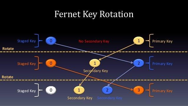 Fernet Key Rotation 0 1 Primary KeyStaged Key No Secondary Key 2 Primary Key0Staged Key 1 Secondary Key 3 Primary Key21 Se...