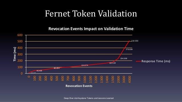 Fernet Token Validation 11.17 46.406 83.654 124.974 163.529 234.398 376.604 510.058 0 100 200 300 400 500 600 0 100 200 30...