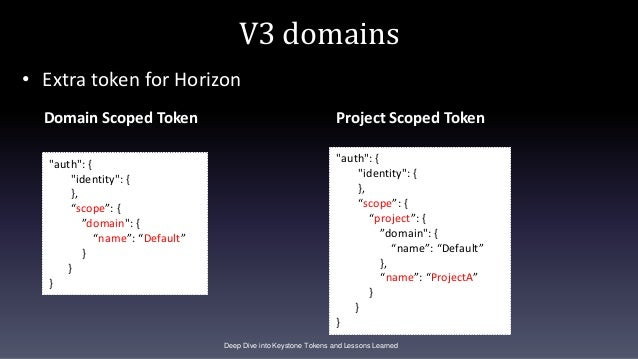 """V3 domains Domain Scoped Token Project Scoped Token Deep Dive into Keystone Tokens and Lessons Learned """"auth"""": { """"identity..."""