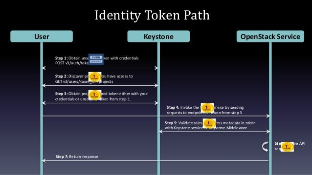 Identity Token Path User OpenStack Service Step 1: Obtain unscoped token with credentials POST v3/auth/tokens Keystone Ste...