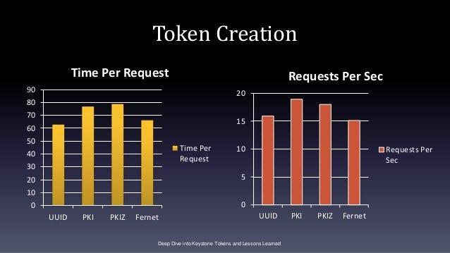 Token Creation 0 10 20 30 40 50 60 70 80 90 UUID PKI PKIZ Fernet Time Per Request Time Per Request Deep Dive into Keystone...