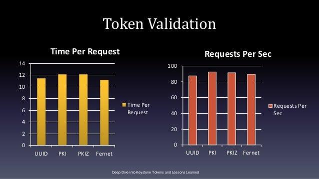 Token Validation 0 2 4 6 8 10 12 14 UUID PKI PKIZ Fernet Time Per Request Time Per Request Deep Dive into Keystone Tokens ...