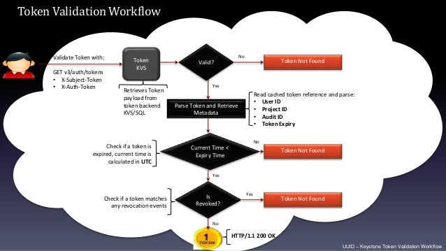 UUID – Keystone Token Validation Workflow Parse Token and Retrieve Metadata Validate Token with: GET v3/auth/tokens • X-Su...