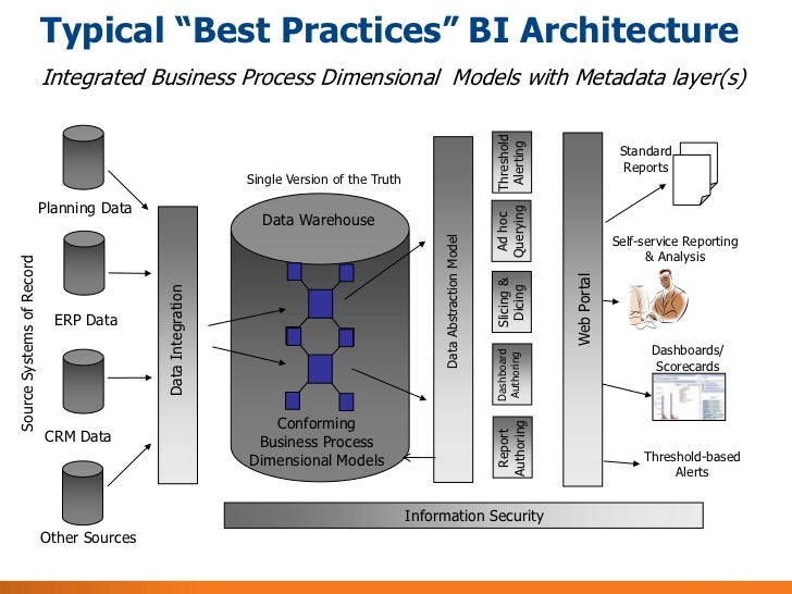 Keys to business intelligence success for Architecture bi