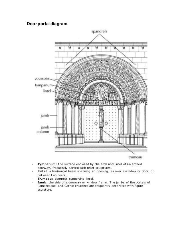 Key Terminology Romanesque Period