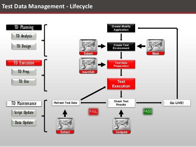 Test Data Management - Keytorc Approach