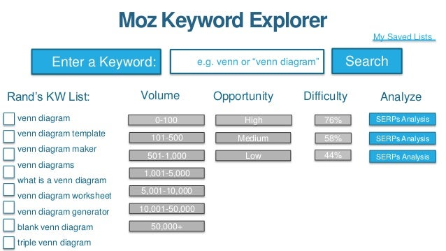 Moz Keyword Explorer Enter a