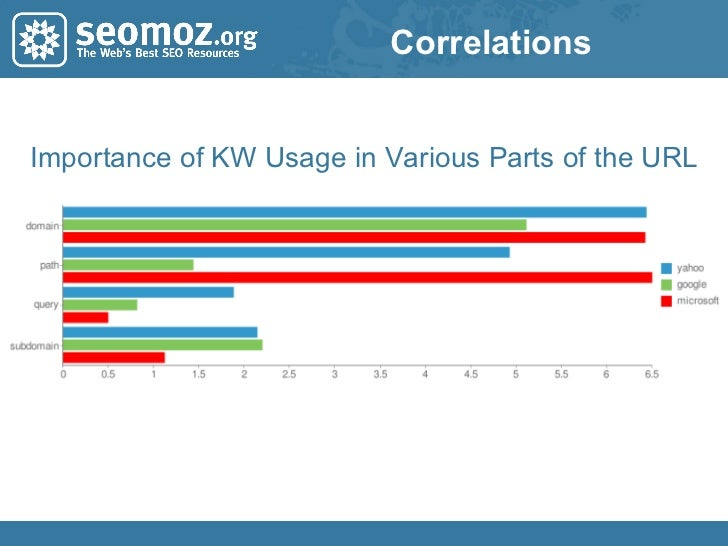 Correlations Importance of KW Usage in Various Parts of the URL