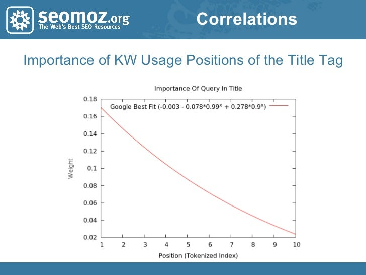 Correlations Importance of KW Usage Positions of the Title Tag