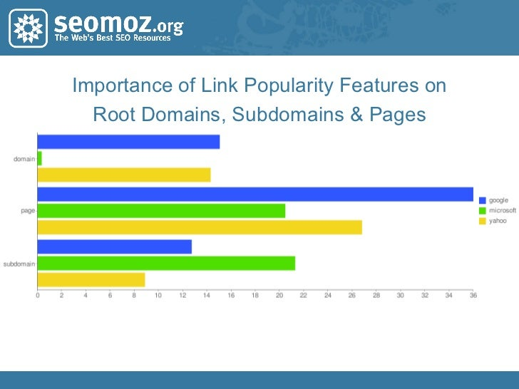 Importance of Link Popularity Features on Root Domains, Subdomains & Pages
